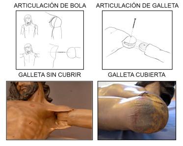 formas de articulación